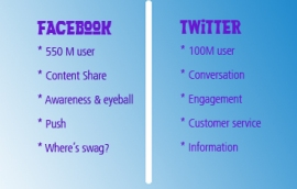 comparison between Facebook & Twitter